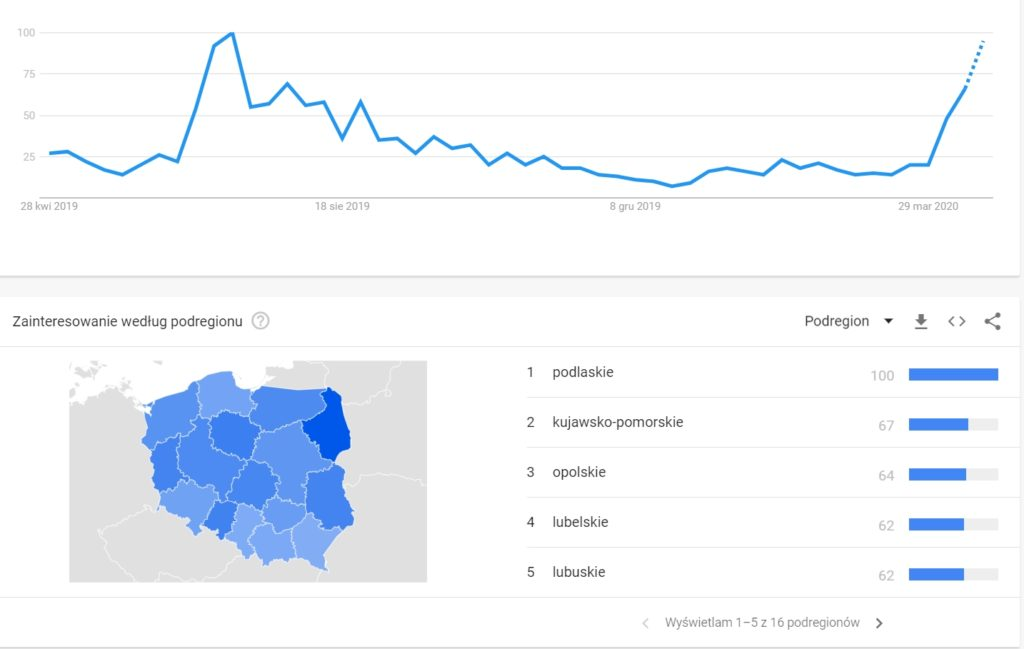 "Zainteresowanie hasłem ""susza"" w Google (mat. Google Trends)"