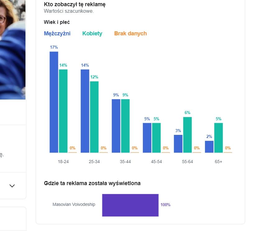 Statystyka w zasięgach reklamy Małgorzaty Kidawy-Bońskiej (mat. facebook.com)
