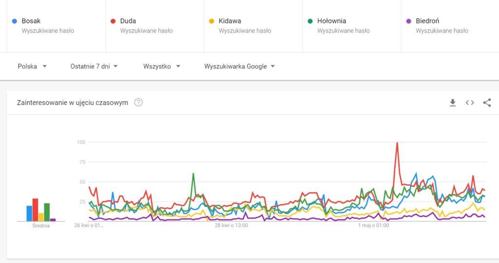 Trend dla poszczególnych kandydatów (za wyjątkiem Kosiniaka Kamysza) według wyszukiwarki Google - (mat. Google Trends)
