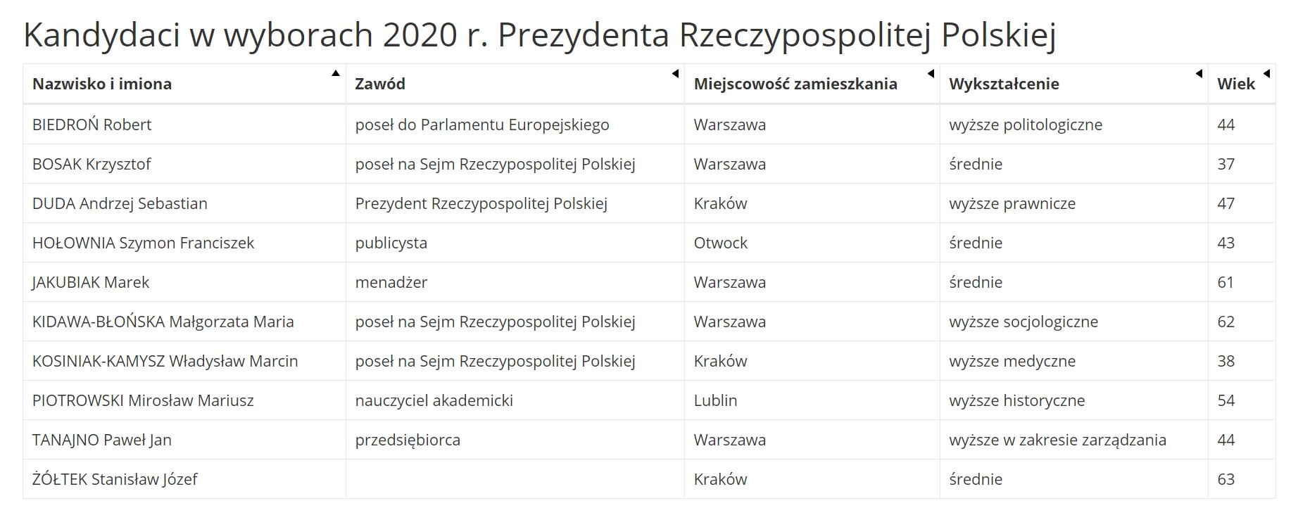 Debata prezydencka 6 maja 2020 r. - kandydaci do fotelu prezydenta (mat. PKW)